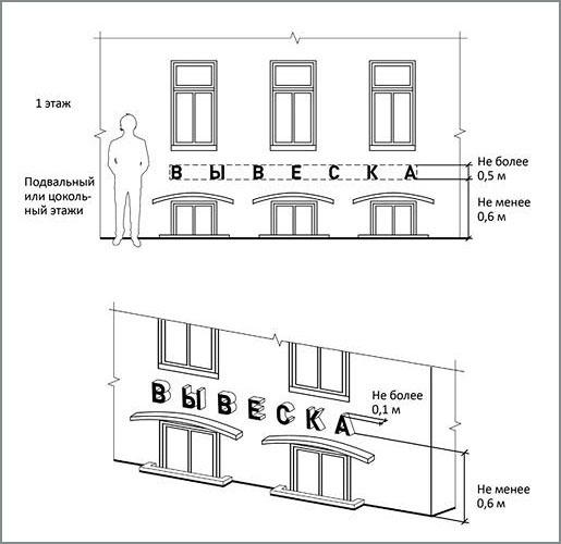 Размеры вывески на фасаде здания
